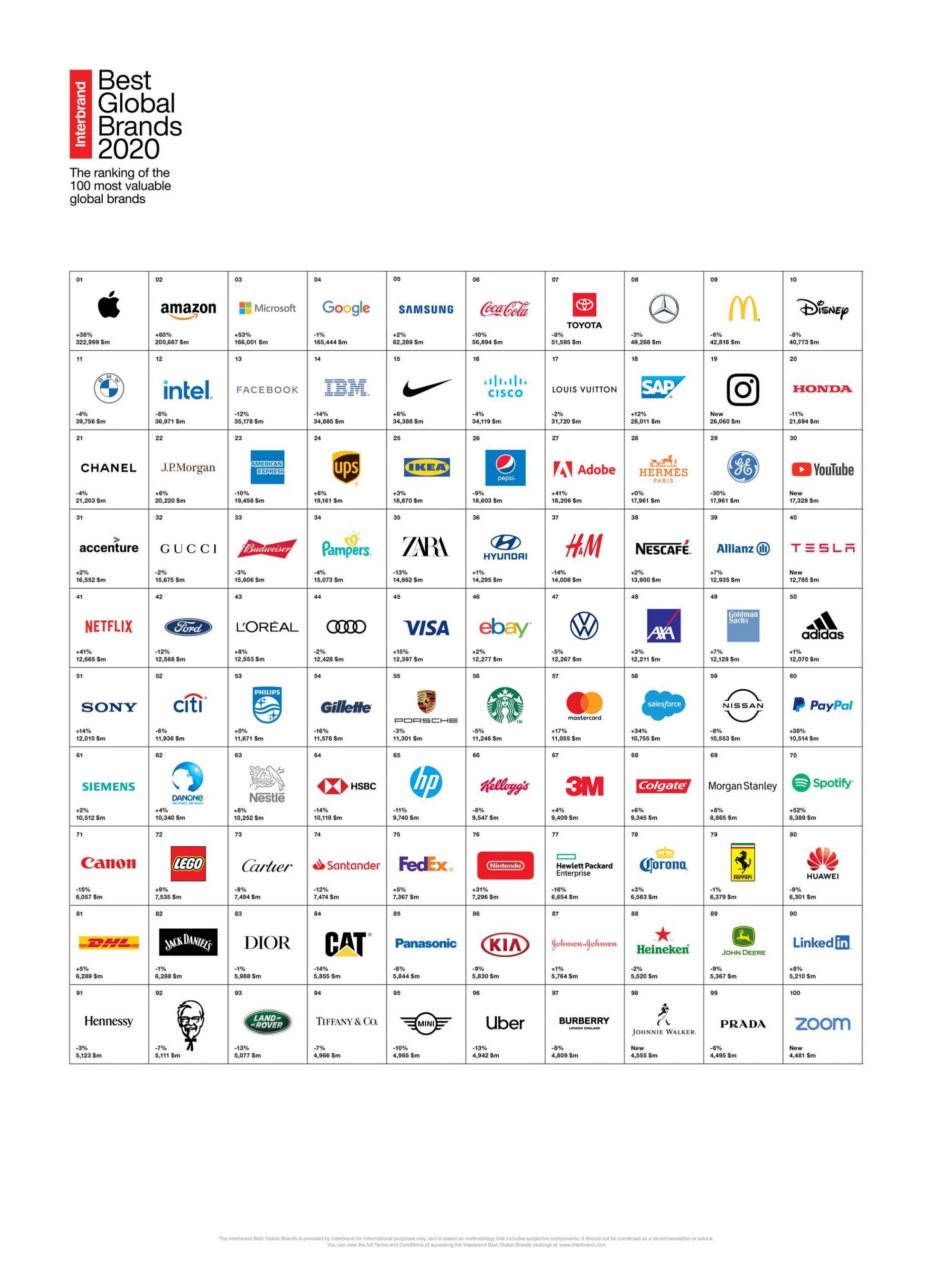 Inter Brand - Best Brands 2020 by Kocer Media